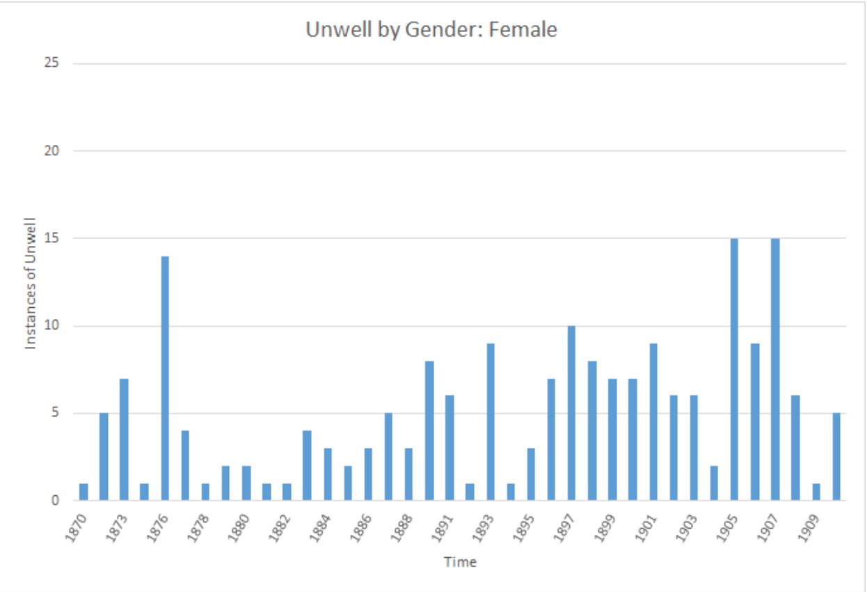 Graph of female symptoms