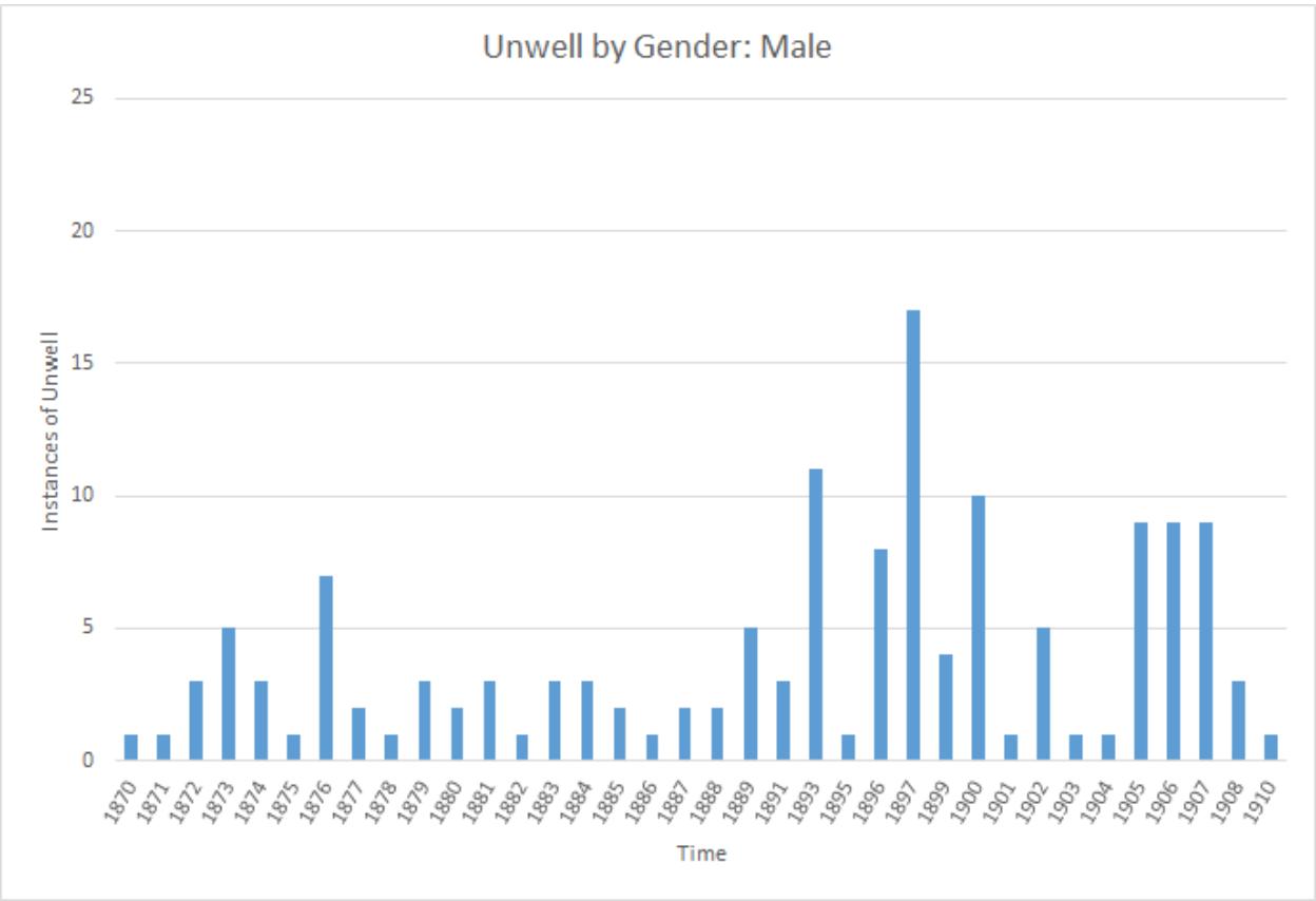 Graph of male symptoms