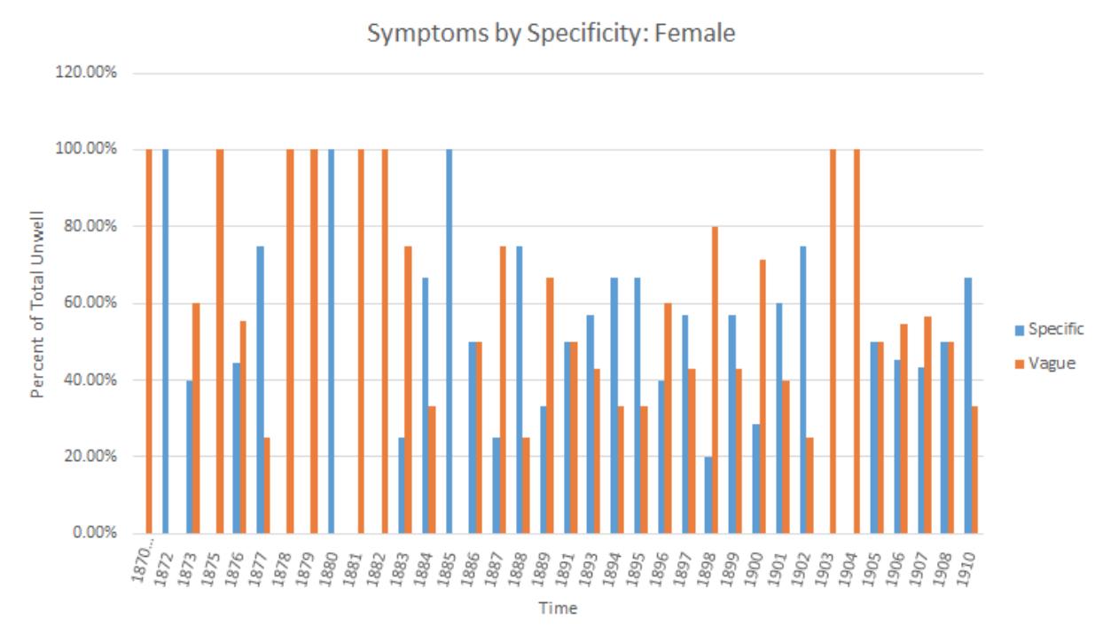 Graph of ratios of female symptoms
