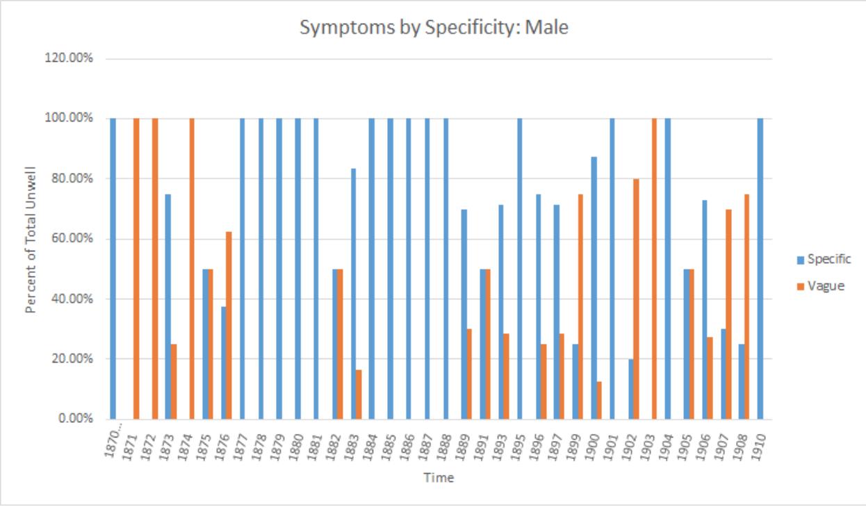 Graph of ratios of male symptoms